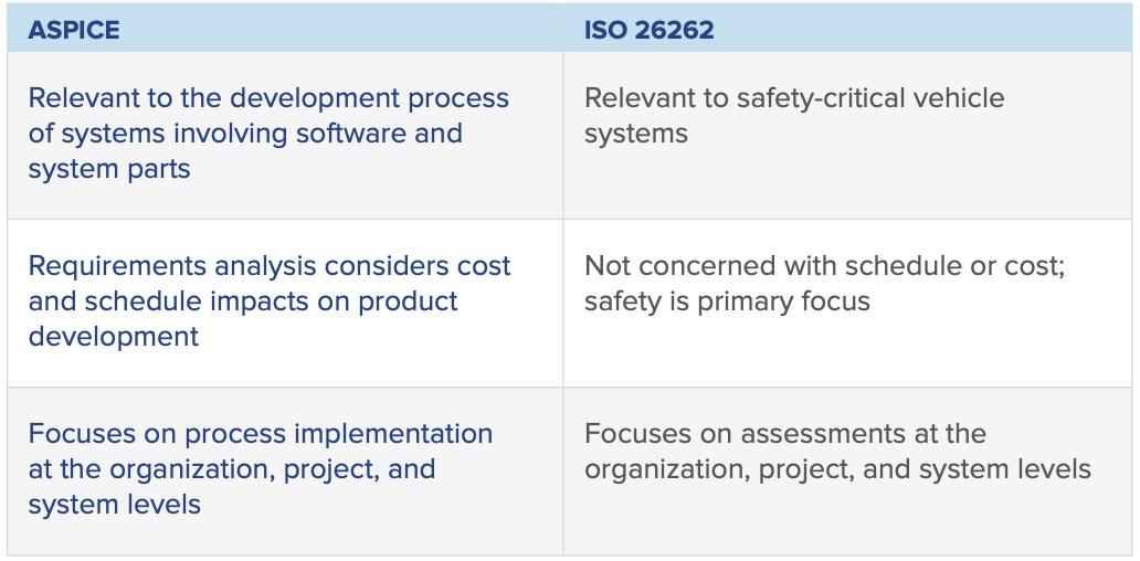 ISO 26262 vs. ASPICE